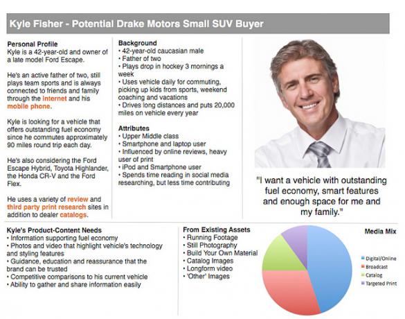 B2C buyer persona example