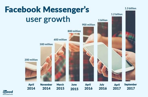 Facebook messenger's user growth
