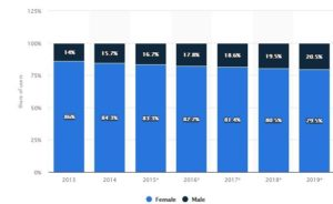 : Pinterest user distribution rate in the US from 2013 to 2019, by gender