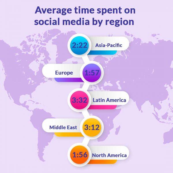 Average time spent on social media by region