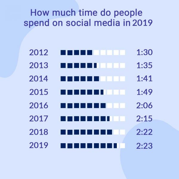 how much time people spend on social media