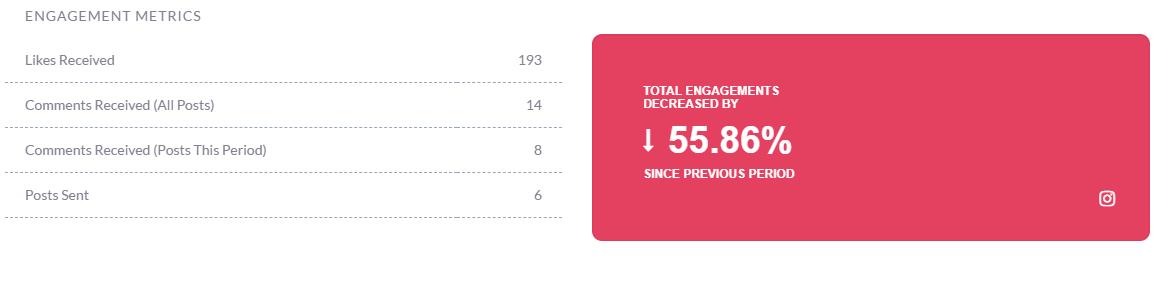 Engagement Metrics