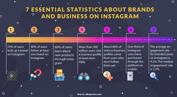 Instagram businesses statistics