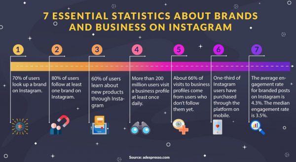 Instagram businesses statistics
