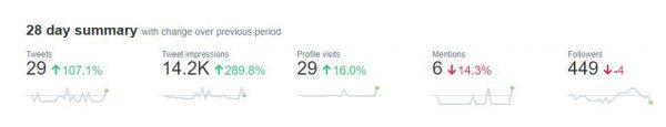 Twitter analytics metrics