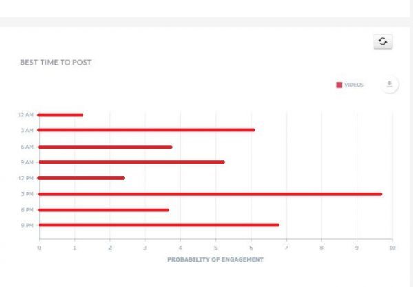 Find the best time to post on YouTube by InoSocial tools
