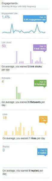 tweets engagement rates