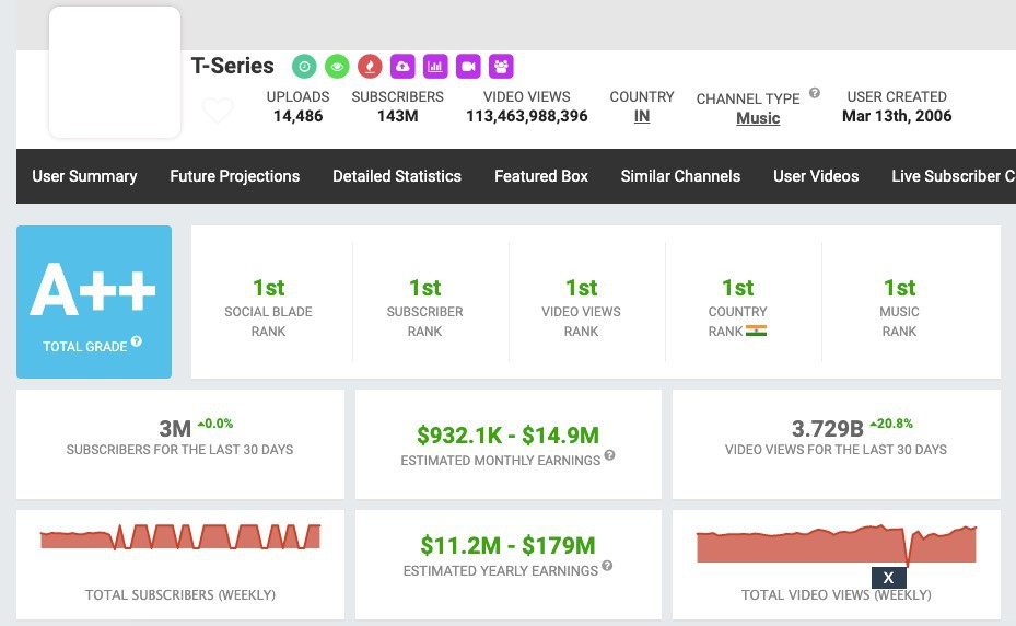 Example of YouTube analytics software (Social Blade).