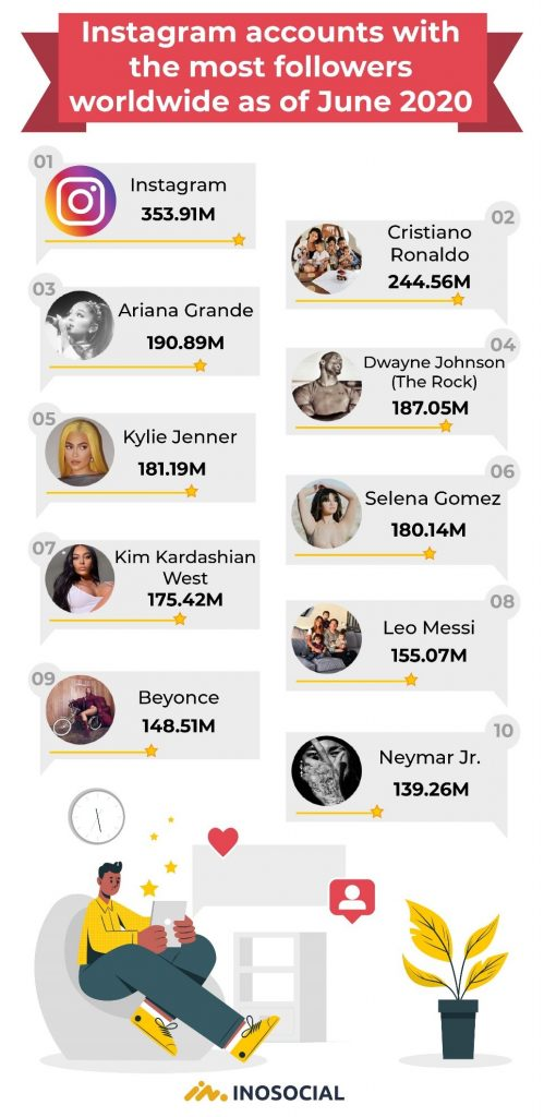 Most followed people on Instagram