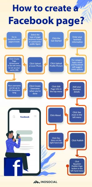 infographic create a Facebook page